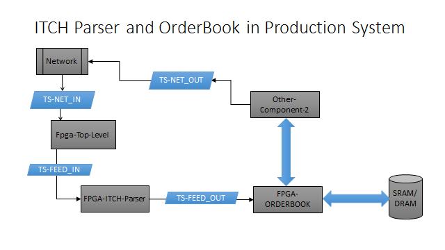 HFT – FPGA Now!