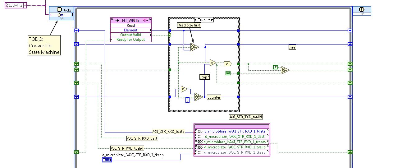 Axi Stream Fifo Example